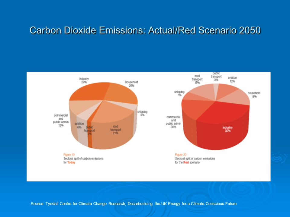 Carbon Dioxide Emissions: Actual/Red Scenario 2050 Source: Tyndall Centre for Climate Change Research, Decarbonising the UK Energy for a Climate Conscious Future