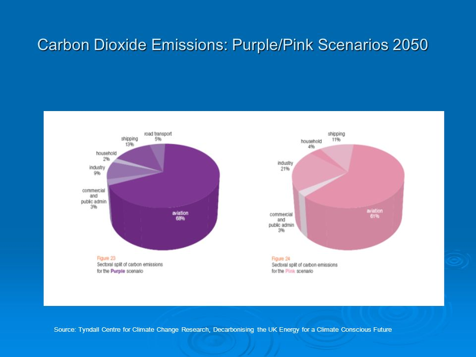 Carbon Dioxide Emissions: Purple/Pink Scenarios 2050 Source: Tyndall Centre for Climate Change Research, Decarbonising the UK Energy for a Climate Conscious Future