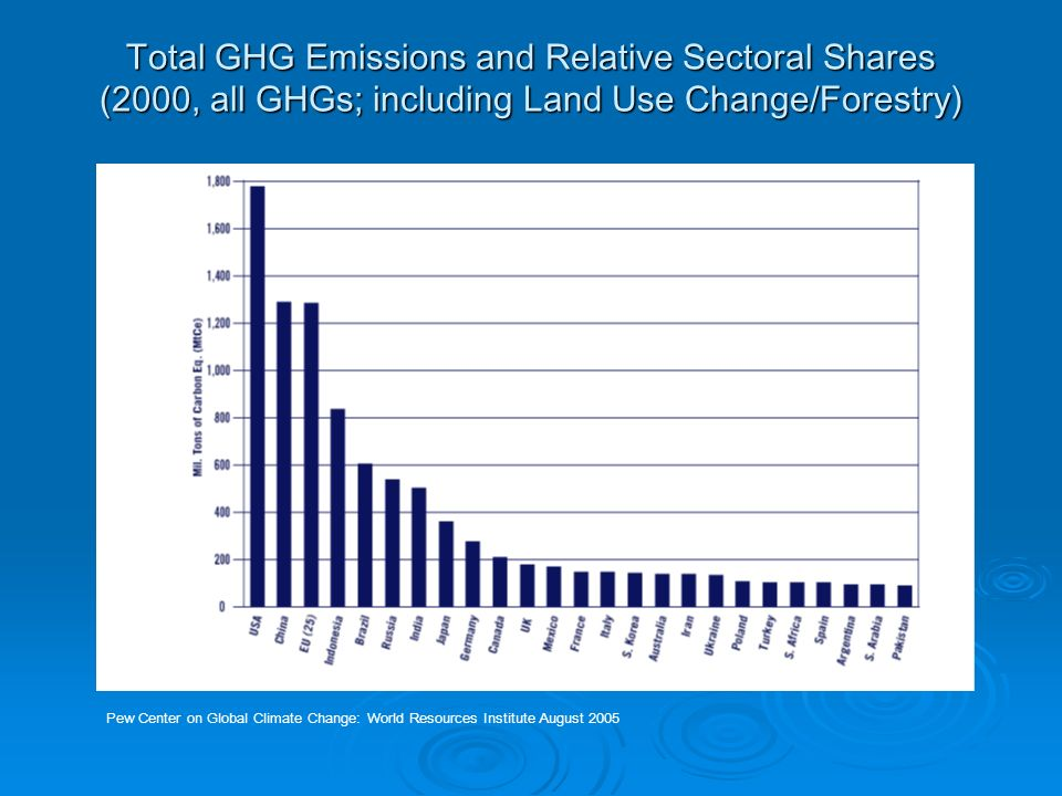 Total GHG Emissions and Relative Sectoral Shares (2000, all GHGs; including Land Use Change/Forestry) Pew Center on Global Climate Change: World Resources Institute August 2005
