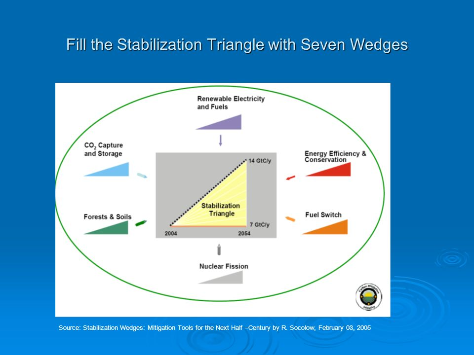 Wedges Source: Stabilization Wedges: Mitigation Tools for the Next Half-Century by R.
