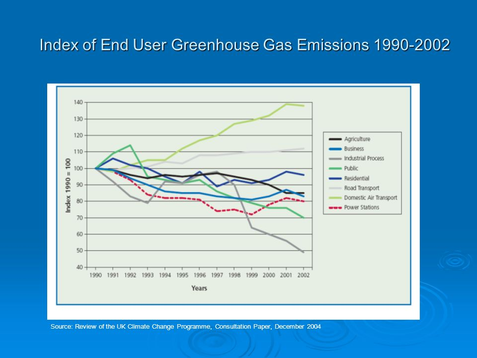 Carbon Dioxide Emissions by End User, MtC Source: Review of the UK Climate Change Programme, Consultation Paper, December 2004
