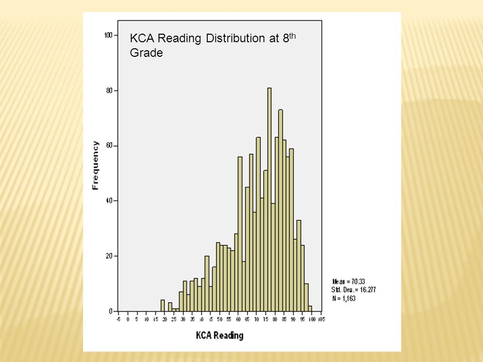 KCA Reading Distribution at 8 th Grade