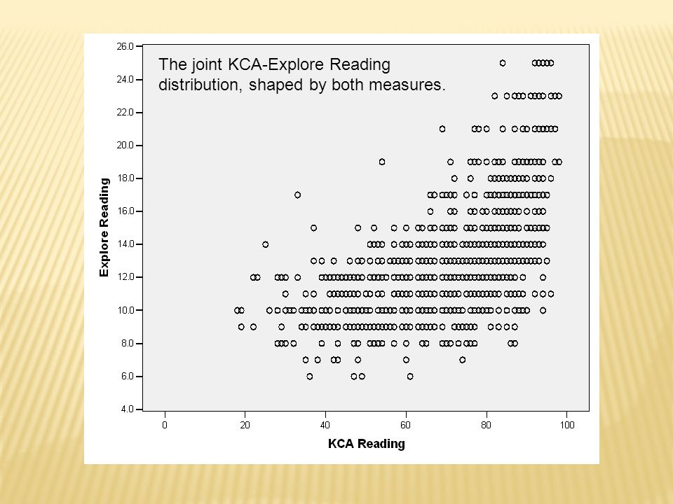 The joint KCA-Explore Reading distribution, shaped by both measures.