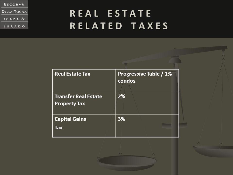 R E A L E S T A T E R E L A T E D T A X E S Real Estate TaxProgressive Table / 1% condos Transfer Real Estate Property Tax 2% Capital Gains Tax 3%