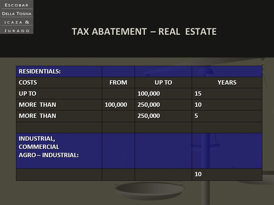 TAX ABATEMENT – REAL ESTATE RESIDENTIALS: COSTSFROM UP TO YEARS 100,00015 MORE THAN 100,000250,00010 250,0005 INDUSTRIAL,COMMERCIAL AGRO – INDUSTRIAL: