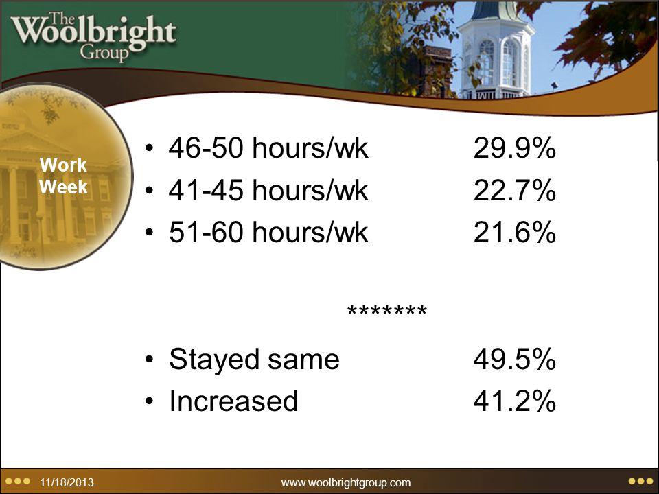 11/18/2013www.woolbrightgroup.com Work Week 46-50 hours/wk29.9% 41-45 hours/wk22.7% 51-60 hours/wk21.6% ******* Stayed same49.5% Increased41.2%