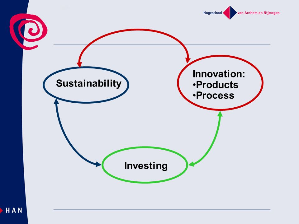 Sustainability Innovation: Products Process Investing