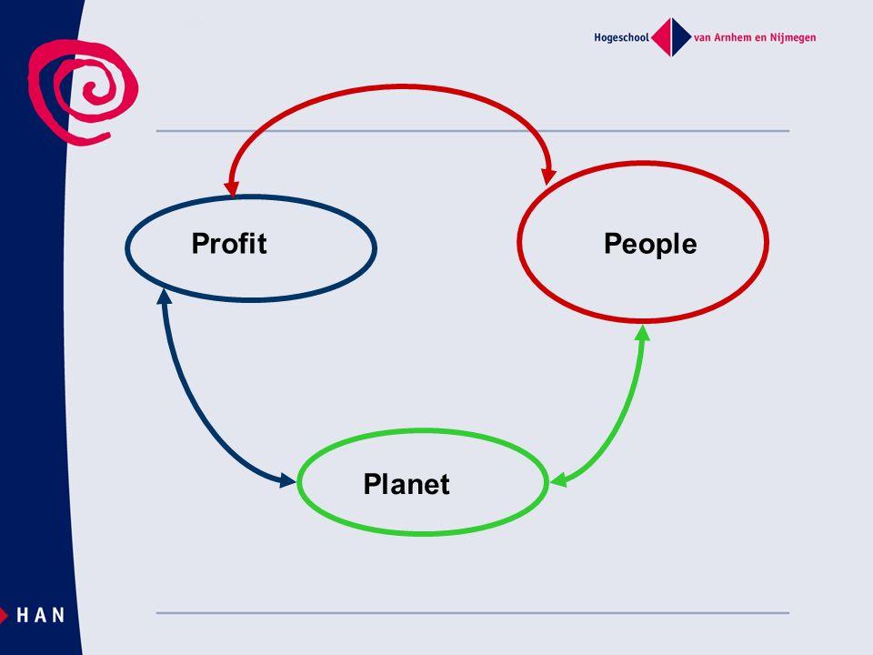 ProfitPeople Planet