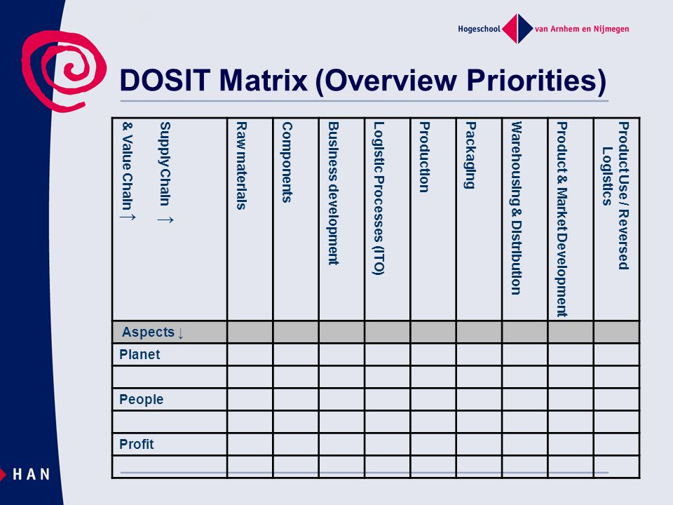DOSIT Matrix (Overview Priorities) Supply Chain & Value Chain Raw materials Components Business development Logistic Processes (ITO) Production Packag