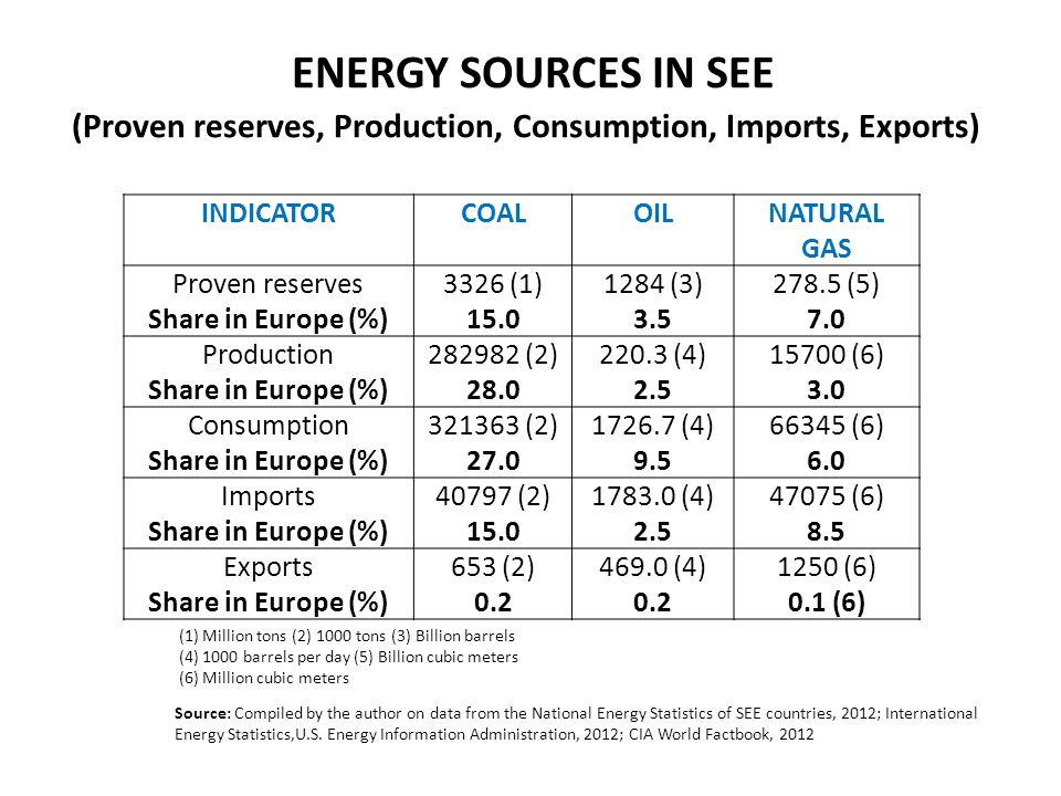 ENERGY SOURCES IN SEE (Proven reserves, Production, Consumption, Imports, Exports) INDICATORCOALOILNATURAL GAS Proven reserves Share in Europe (%) 3326 (1) (3) (5) 7.0 Production Share in Europe (%) (2) (4) (6) 3.0 Consumption Share in Europe (%) (2) (4) (6) 6.0 Imports Share in Europe (%) (2) (4) (6) 8.5 Exports Share in Europe (%) 653 (2) (4) (6) 0.1 (6) (1) Million tons (2) 1000 tons (3) Billion barrels (4) 1000 barrels per day (5) Billion cubic meters (6) Million cubic meters Source: Compiled by the author on data from the National Energy Statistics of SEE countries, 2012; International Energy Statistics,U.S.