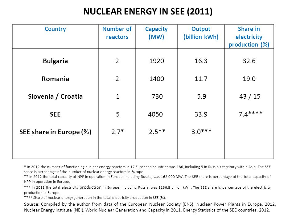 NUCLEAR ENERGY IN SEE (2011) CountryNumber of reactors Capacity (МW) Output (billion kWh) Share in electricity production (%) Bulgaria Romania Slovenia / Croatia SEE SEE share in Europe (%) 2 2 1 5 2.7* 1920 1400 730 4050 2.5** 16.3 11.7 5.9 33.9 3.0*** 32.6 19.0 43 / 15 7.4**** * In 2012 the number of functioning nuclear energy reactors in 17 European countries was 186, including 5 in Russias territory within Asia.
