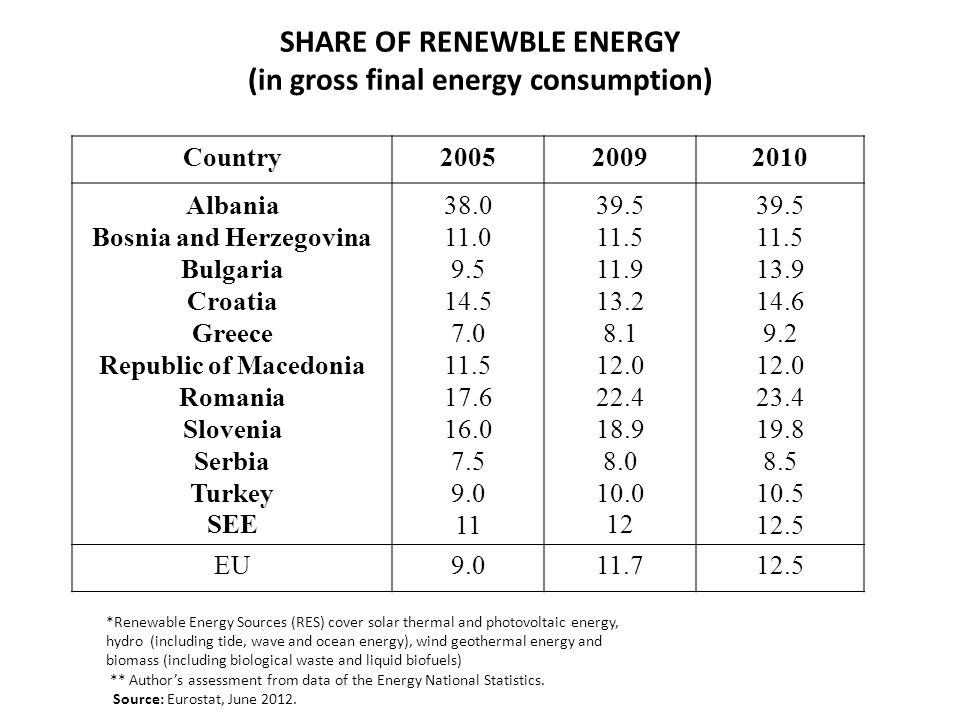 SHARE OF RENEWBLE ENERGY (in gross final energy consumption) Country200520092010 Albania Bosnia and Herzegovina Bulgaria Croatia Greece Republic of Macedonia Romania Slovenia Serbia Turkey SEE 38.0 11.0 9.5 14.5 7.0 11.5 17.6 16.0 7.5 9.0 11 39.5 11.5 11.9 13.2 8.1 12.0 22.4 18.9 8.0 10.0 12 39.5 11.5 13.9 14.6 9.2 12.0 23.4 19.8 8.5 10.5 12.5 EU9.011.712.5 *Renewable Energy Sources (RES) cover solar thermal and photovoltaic energy, hydro (including tide, wave and ocean energy), wind geothermal energy and biomass (including biological waste and liquid biofuels) ** Authors assessment from data of the Energy National Statistics.