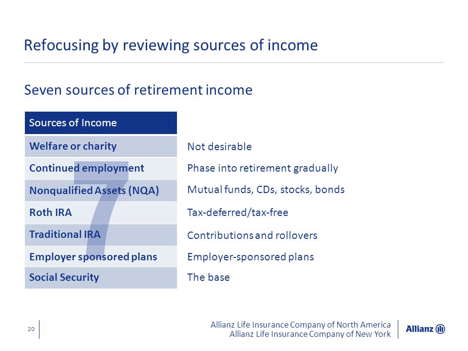 Allianz Life Insurance Company of North America Allianz Life Insurance Company of New York 20 Refocusing by reviewing sources of income Seven sources