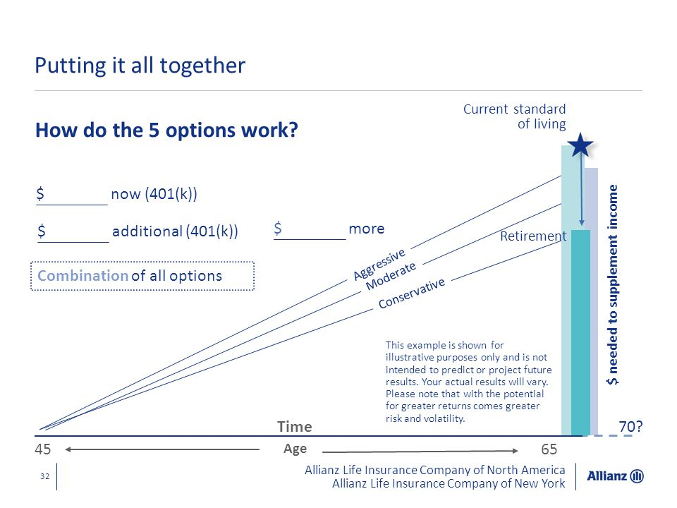 Allianz Life Insurance Company of North America Allianz Life Insurance Company of New York 32 Putting it all together How do the 5 options work? $ nee