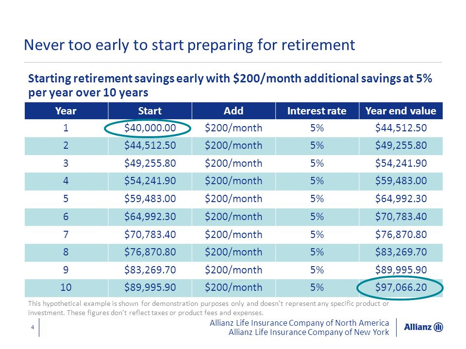 Allianz Life Insurance Company of North America Allianz Life Insurance Company of New York YearStartAddInterest rateYear end value 1$40,000.00$200/mon