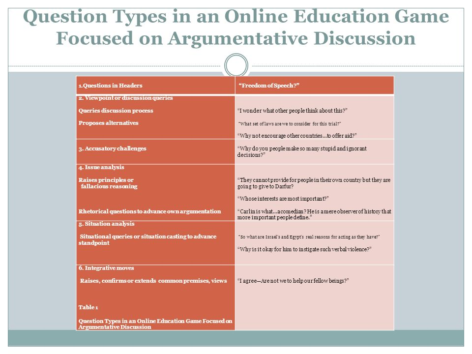 Question Types in an Online Education Game Focused on Argumentative Discussion 1.Questions in Headers Freedom of Speech.