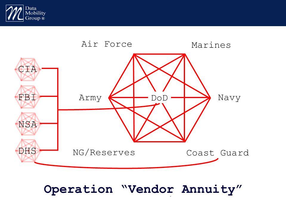 Operation Vendor Annuity Army Marines Air Force Navy NG/Reserves Coast Guard DoD CIA FBI NSA DHS