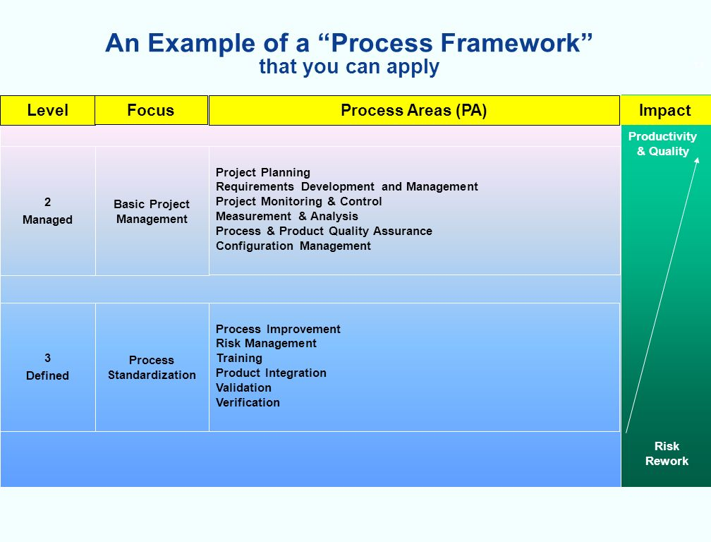 13 An Example of a Process Framework that you can apply 3 Defined Level Process Standardization Focus Process Improvement Risk Management Training Product Integration Validation Verification Productivity & Quality Risk Rework Impact Process Areas (PA) 2 Managed Basic Project Management Project Planning Requirements Development and Management Project Monitoring & Control Measurement & Analysis Process & Product Quality Assurance Configuration Management