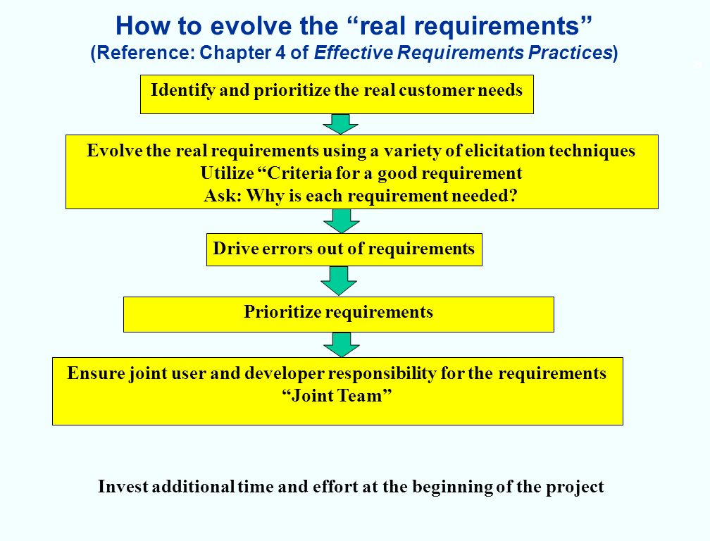 21 How to evolve the real requirements (Reference: Chapter 4 of Effective Requirements Practices) Identify and prioritize the real customer needs Evolve the real requirements using a variety of elicitation techniques Utilize Criteria for a good requirement Ask: Why is each requirement needed.