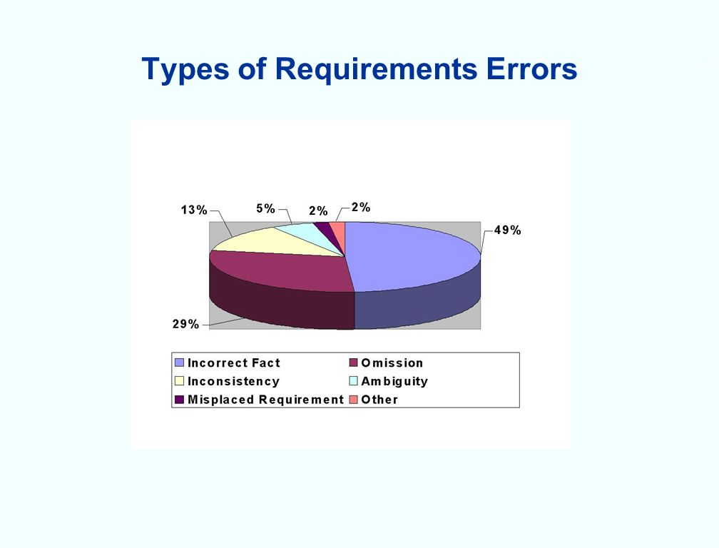 Types of Requirements Errors 23