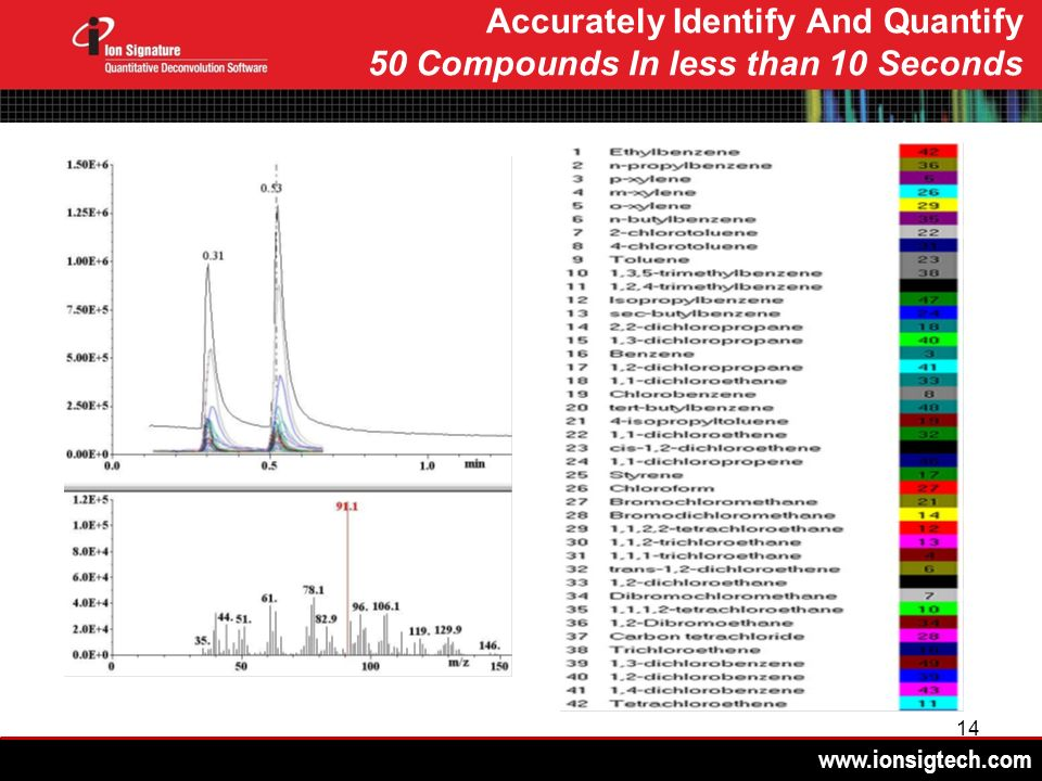 www.ionsigtech.com 14 Accurately Identify And Quantify 50 Compounds In less than 10 Seconds