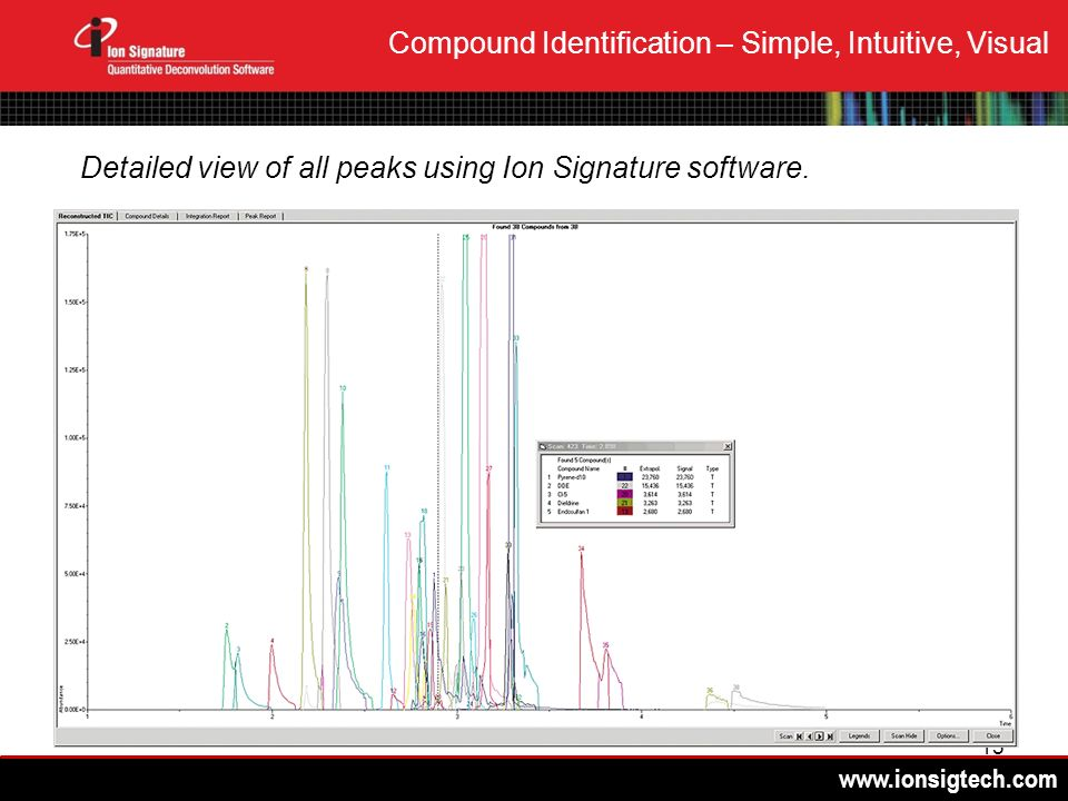 www.ionsigtech.com 15 Compound Identification – Simple, Intuitive, Visual Detailed view of all peaks using Ion Signature software.