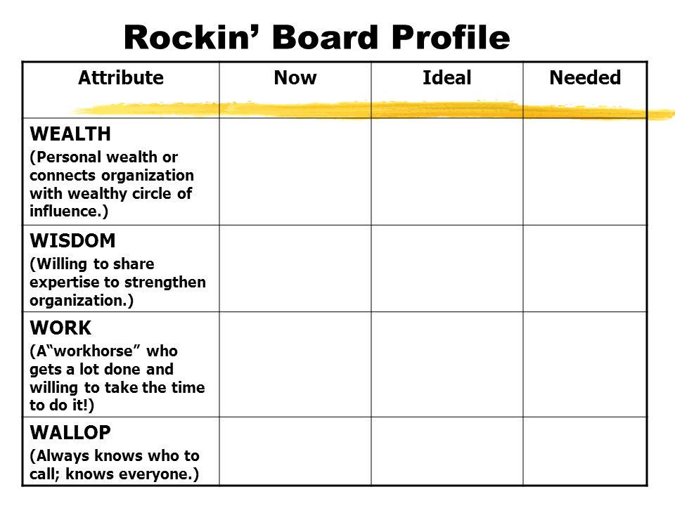 Rockin Board Profile AttributeNowIdealNeeded WEALTH (Personal wealth or connects organization with wealthy circle of influence.) WISDOM (Willing to sh