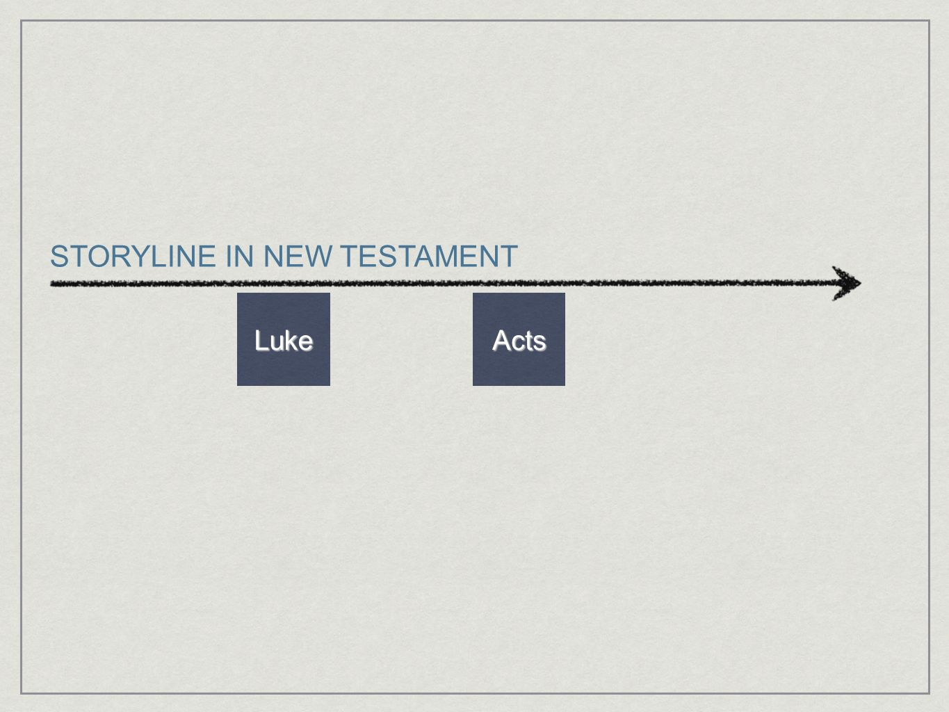 LukeActs STORYLINE IN NEW TESTAMENT