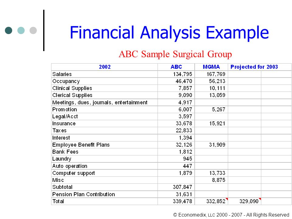 © Economedix, LLC 2000 - 2007 - All Rights Reserved Financial Analysis Example ABC Sample Surgical Group
