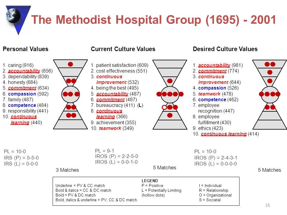 16 PL = 9-1 IROS (P) = 2-2-5-0 IROS (L) = 0-0-1-0 5 Matches Current Culture Values 1. patient satisfaction (609) 2. cost effectiveness (551) 3. contin