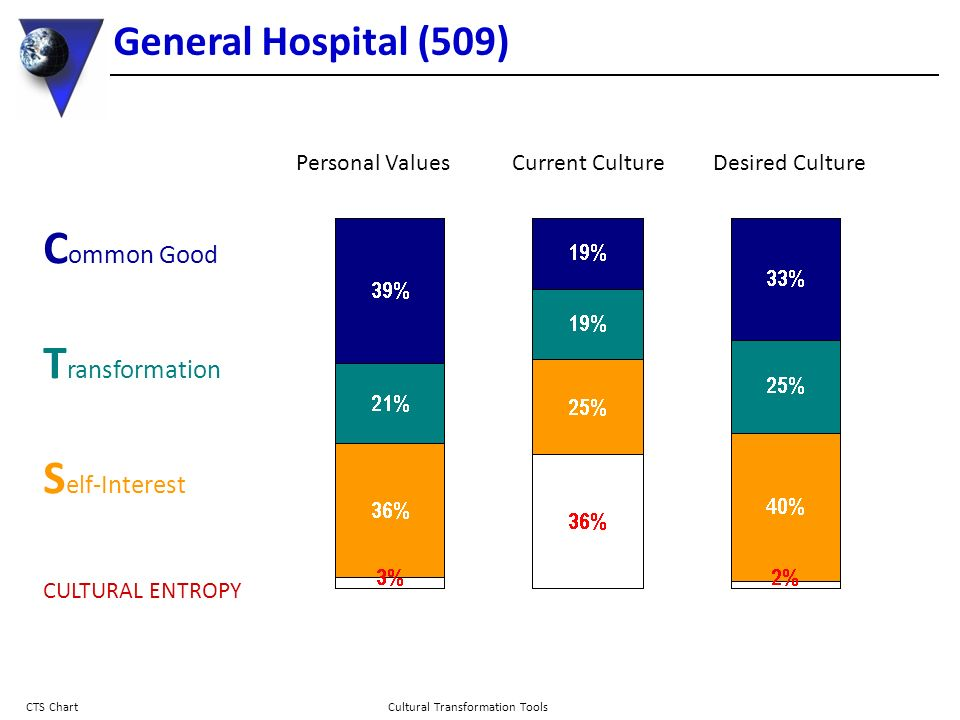 General Hospital (509) Cultural Transformation Tools CTS Chart C ommon Good T ransformation S elf-Interest CULTURAL ENTROPY Personal ValuesCurrent Cul