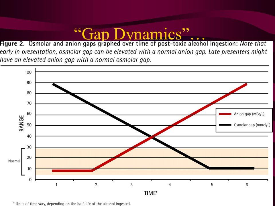 Gap Dynamics…