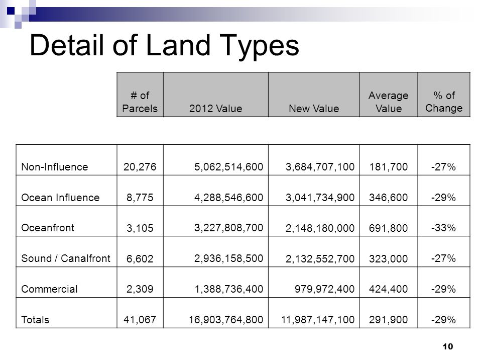 10 Detail of Land Types # of Parcels2012 ValueNew Value Average Value % of Change Non-Influence 20,2765,062,514,600 3,684,707,100 181,700-27% Ocean In