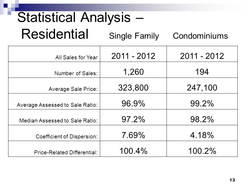 13 Statistical Analysis – Residential Single Family Condominiums All Sales for Year 2011 - 2012 Number of Sales: 1,260194 Average Sale Price: 323,8002