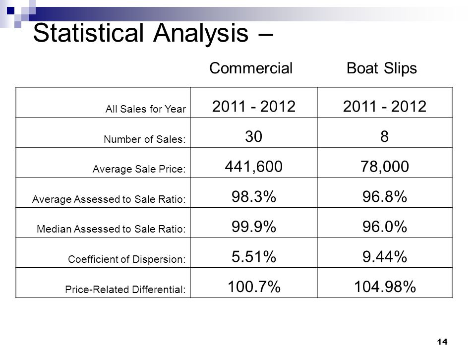 14 Statistical Analysis – Commercial Boat Slips All Sales for Year 2011 - 2012 Number of Sales: 308 Average Sale Price: 441,60078,000 Average Assessed