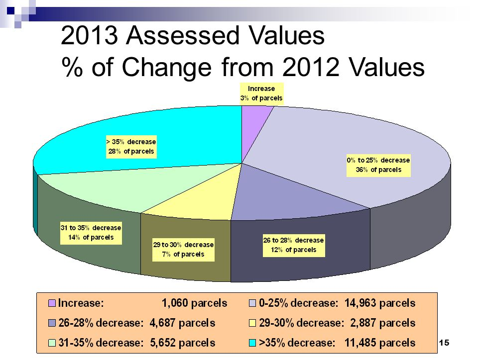 15 2013 Assessed Values % of Change from 2012 Values