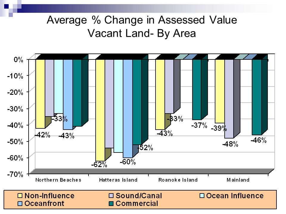 17 Average % Change in Assessed Value Vacant Land- By Area