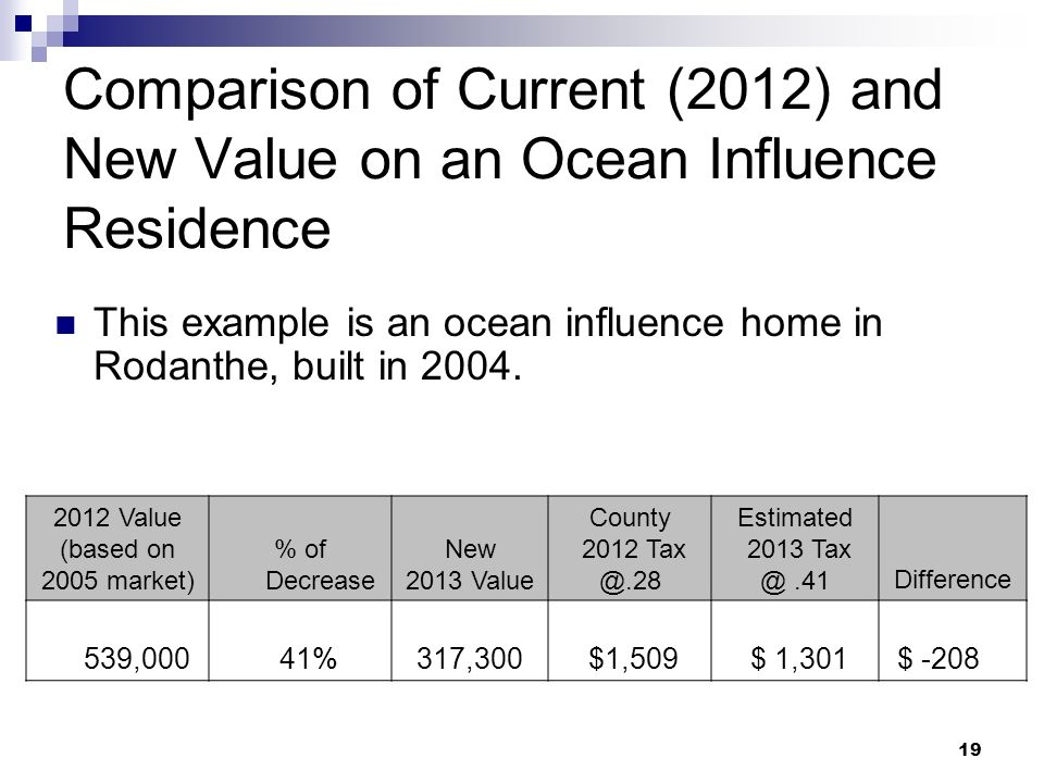 19 Comparison of Current (2012) and New Value on an Ocean Influence Residence This example is an ocean influence home in Rodanthe, built in 2004. 2012
