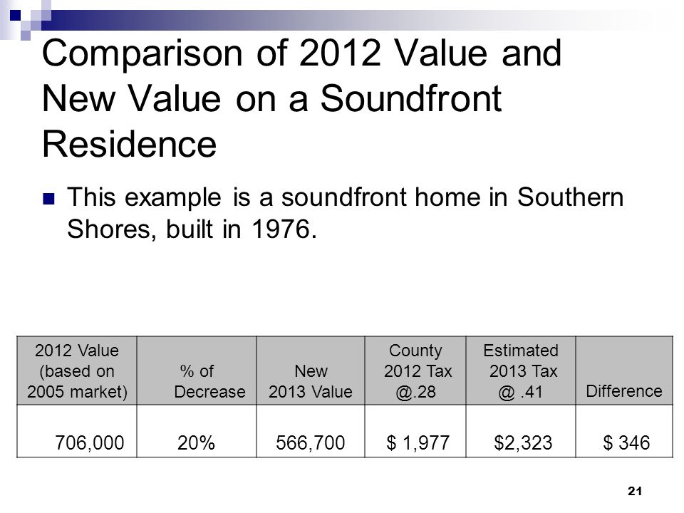 21 Comparison of 2012 Value and New Value on a Soundfront Residence This example is a soundfront home in Southern Shores, built in 1976. 2012 Value (b