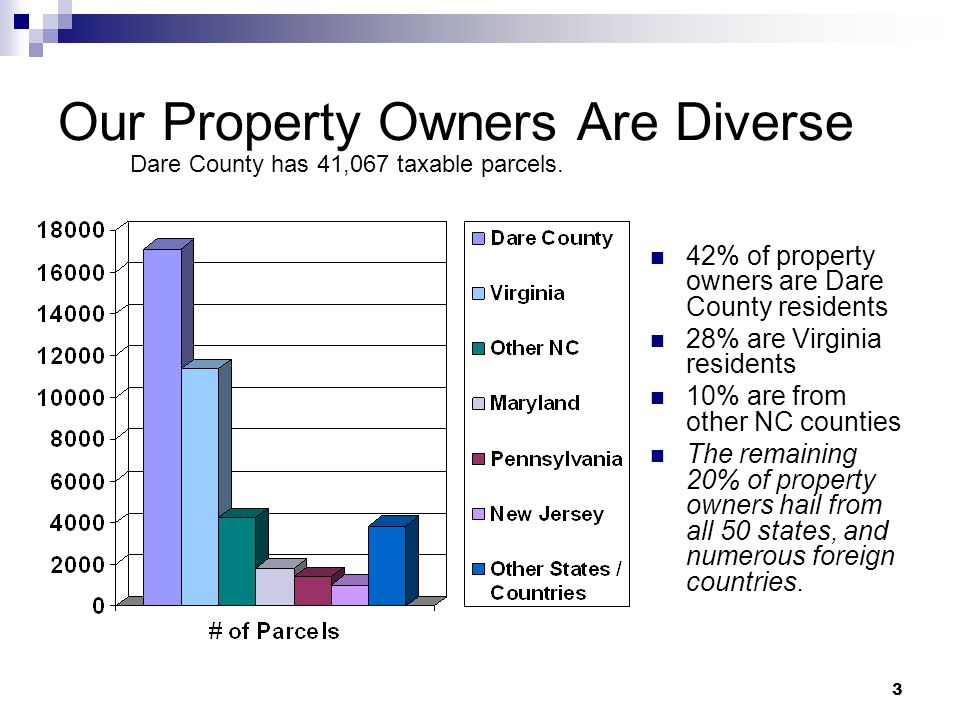 3 Our Property Owners Are Diverse 42% of property owners are Dare County residents 28% are Virginia residents 10% are from other NC counties The remai