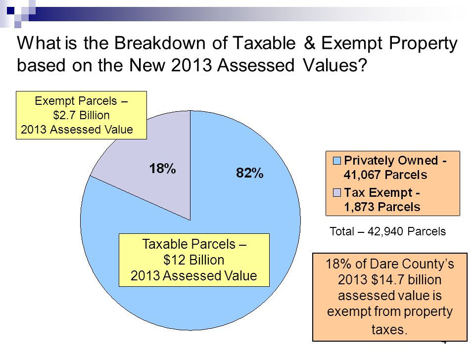 4 What is the Breakdown of Taxable & Exempt Property based on the New 2013 Assessed Values? 18% of Dare Countys 2013 $14.7 billion assessed value is e