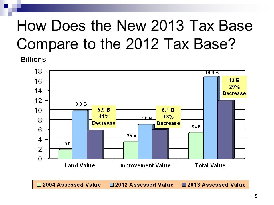 5 How Does the New 2013 Tax Base Compare to the 2012 Tax Base?