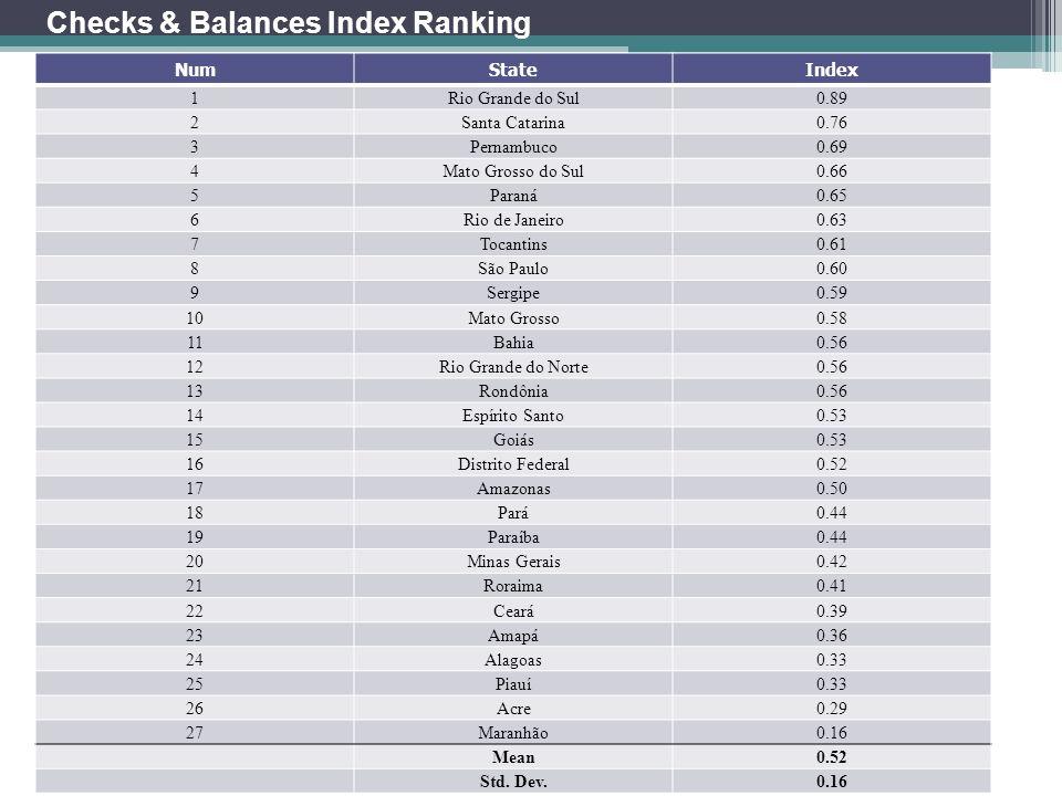 Checks & Balances Index Ranking NumStateIndex 1Rio Grande do Sul0.89 2Santa Catarina0.76 3Pernambuco0.69 4Mato Grosso do Sul0.66 5Paraná0.65 6Rio de J