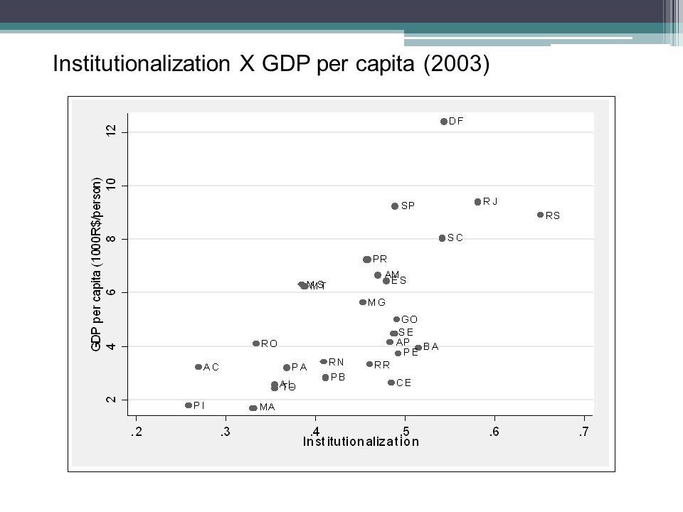 Institutionalization X GDP per capita (2003)