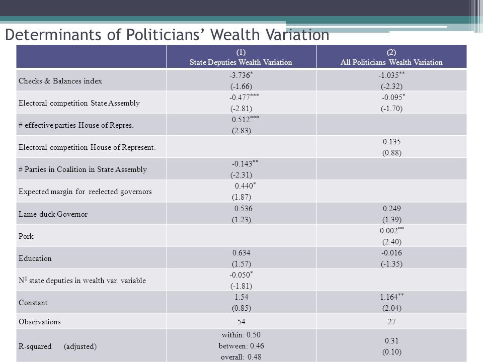 Determinants of Politicians Wealth Variation (1) State Deputies Wealth Variation (2) All Politicians Wealth Variation Checks & Balances index -3.736 * (-1.66) -1.035 ** (-2.32) Electoral competition State Assembly -0.477 *** (-2.81) -0.095 * (-1.70) # effective parties House of Repres.