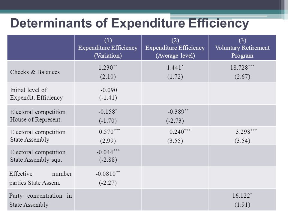 Determinants of Expenditure Efficiency (1) Expenditure Efficiency (Variation) (2) Expenditure Efficiency (Average level) (3) Voluntary Retirement Program Checks & Balances 1.230 ** (2.10) 1.441 * (1.72) 18.728 *** (2.67) Initial level of Expendit.