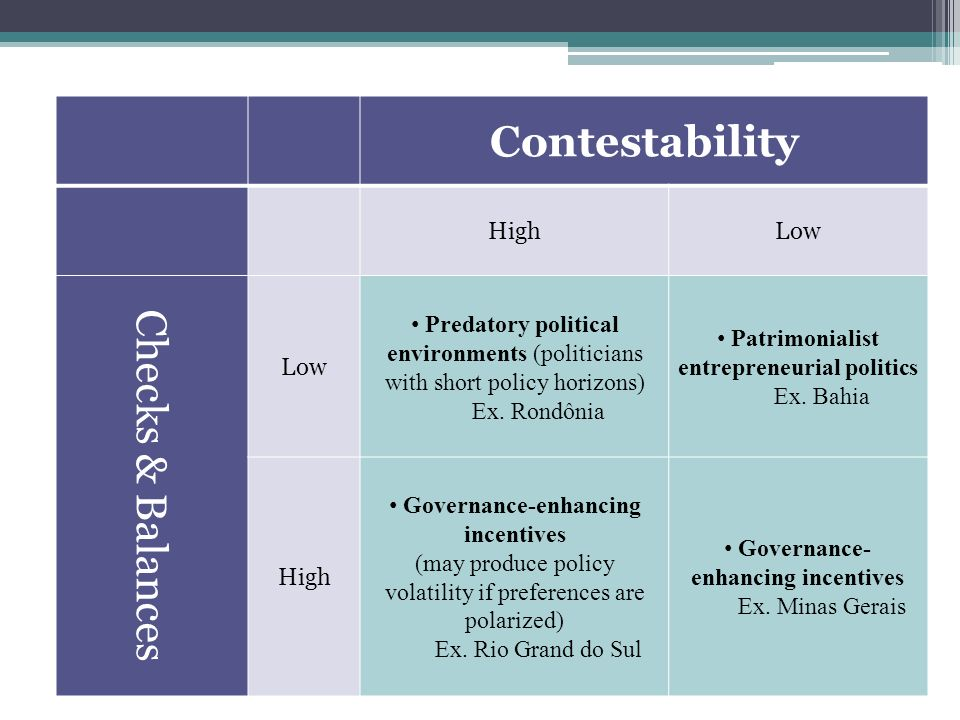 Contestability HighLow Checks & Balances Low Predatory political environments (politicians with short policy horizons) Ex.