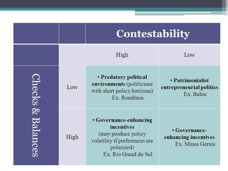 Contestability HighLow Checks & Balances Low Predatory political environments (politicians with short policy horizons) Ex. Rondônia Patrimonialist ent