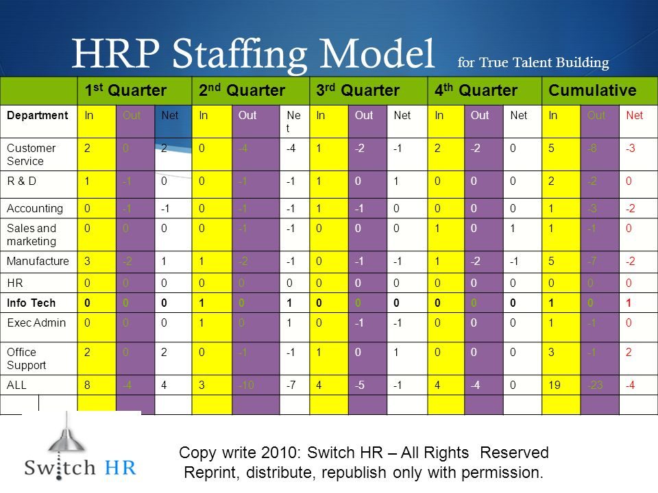 HRP Staffing Model for True Talent Building 1 st Quarter2 nd Quarter3 rd Quarter4 th QuarterCumulative DepartmentInOutNetInOutNe t InOutNetInOutNetInOutNet Customer Service 2020-4 1-22-205-8-3 R & D100 1010002-20 Accounting0 0 1 00001-3-2 Sales and marketing 0000 0001011 0 Manufacture3-211 0 1-25-7-2 HR000000000000000 Info Tech000101000000101 Exec Admin0001010 0001 0 Office Support 2020 1010003 2 ALL8-443-10-74-54-4019-23-4 Copy write 2010: Switch HR – All Rights Reserved Reprint, distribute, republish only with permission.