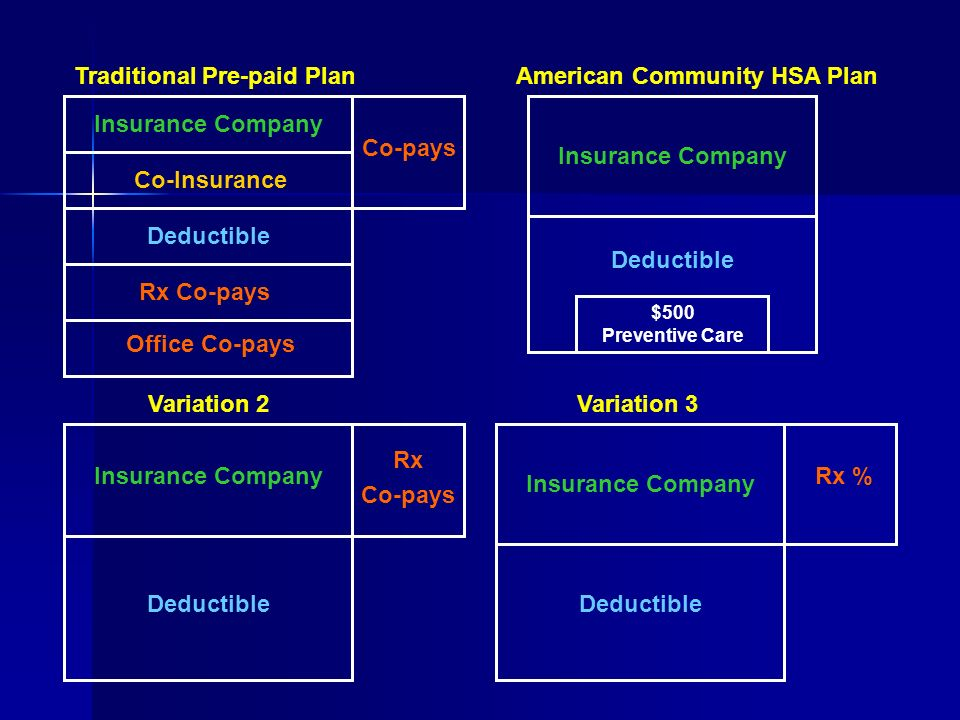 American Community HSA PlanTraditional Pre-paid Plan Variation 2Variation 3 Insurance Company Co-Insurance Deductible Co-pays Deductible Insurance Company Deductible Insurance Company Deductible Rx Co-pays Rx % Rx Co-pays Office Co-pays $500 Preventive Care